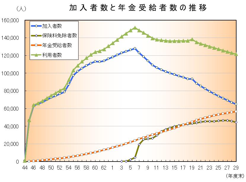 加入者数と年金受給者数の推移