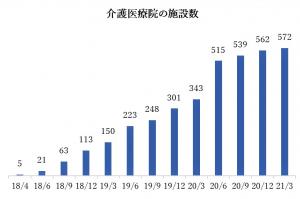 介護医療院の経年での施設数を示した図です。介護医療院の施設数は、2018年4月時点で5施設。2018年6月時点で21施設。2018年9月時点で63施設。2018年12月時点で113施設。2019年3月時点で150施設。2019年6月時点で223施設。2019年9月時点で248施設。2019年12月時点で301施設。2020年3月時点で343施設。2020年6月時点で515施設。2020年9月時点で539施設。2020年12月時点で562施設。2021年3月時点で572施設。