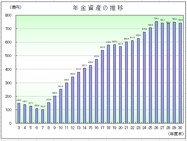 年金資産の推移