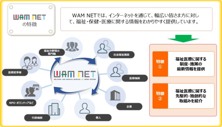 WAM NETでは、インターネットを通じて、幅広い皆さま方に対して、福祉・保健・医療に関する情報をわかりやすく提供しています。特徴1、福祉医療に関する制度・施策の最新情報を提供。特徴2、福祉医療に関する先駆的・独創的な取組みを紹介