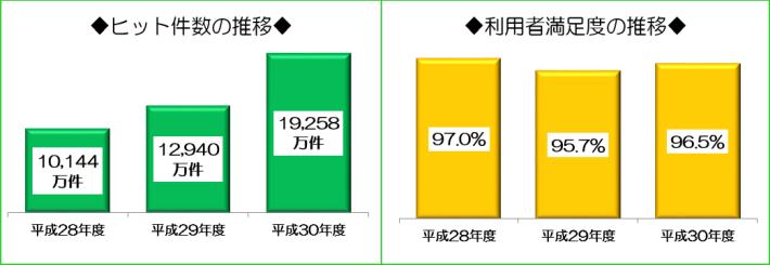 WAM NETのヒット件数は、平成28年度10144万件、平成29年度12940件、平成30年度19258万件です。また、利用者満足度は、平成28年度97%、平成29年度95.7%、平成30年度96.5%です。