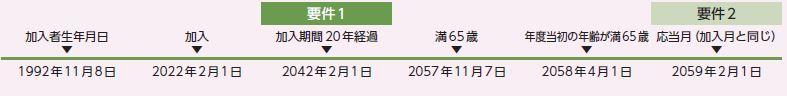 加入者生年月日 1992年11月8日、2022年2月1日 加入、2042年2月1日 加入期間20年経過 要件1充足、2057年11月7日 満65歳、2058年4月1日 年度当初の年齢が満65歳、2059年2月1日 応答月(加入月と同じ)到来 要件2充足