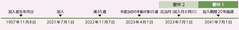 加入者生年月日 1957年11月8日、2021年7月1日 加入、2022年11月7日 満65歳、2023年4月1日 年度当初の年齢が満65歳、2023年7月1日 応答月(加入月と同じ)到来 要件2充足、2041年7月1日 加入期間20年経過 要件1充足