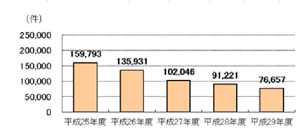 年金担保貸付 融資実績件数