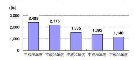 労災年金担保貸付 融資実績件数