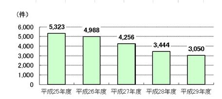 労災年金担保貸付 融資残高件数