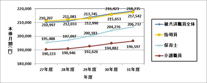 被共済職員本俸月額の推移