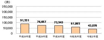 年金担保貸付融資実績件数平成28年度91221件平成29年度76657件平成30年度73243件令和元年度61892件令和2年度43078件