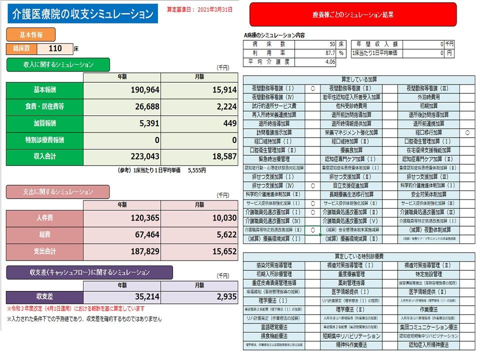 総病床数を表示。収入に関するシミュレーションで基本報酬、食費・居住費等、加算報酬、特別診療費報酬、収入合計の年額及び月額を千円単位で表示。支出に関するシミュレーションでは人件費、経費、支出合計の年額及び月額を千円単位で表示。収支差(キャッシュフロー)に関するシミュレーションでは収支差の年額及び月額を千円単位で表示。療養棟ごとのシミュレーションでは各病棟ごとの病床数、利用率、平均要介護度、年間収入額(千円単位)、1日1人当たり単価(円単位)を表示。「算定している加算」では、該当する加算は○を選択・夜間勤務等看護(Ⅰ)、夜間勤務等看護(Ⅱ)、夜間勤務等看護(Ⅲ)、夜間勤務等看護(Ⅳ)若年性認知症入所者受入加算、外泊時費用、試行的退所サービス費、他科受診時費用、初期加算、再入所時栄養連携加算、退所前訪問指導加算、退所後訪問指導加算、退所時指導加算、退所時情報提供加算、退所前連携加算、訪問看護指示加算、栄養マネジメント加算、低栄養リスク改善加算、経口移行加算、経口維持加算(Ⅰ)、経口維持加算(Ⅱ)、口腔衛生管理体制加算、口腔衛生管理加算、療養食加算、在宅復帰支援機能加算、緊急時治療管理、認知症専門ケア加算(Ⅰ)、認知症専門ケア加算(Ⅱ)、認知症行動・心理症状緊急対応加算、重度認知症疾患療養体制加算(Ⅰ)、重度認知症疾患療養体制加算(Ⅱ)、移行定着支援加算、排せつ支援加算、サービス提供体制強化加算(Ⅰ)イ、サービス提供体制強化加算(Ⅰ)ロ、サービス提供体制強化加算(Ⅱ)、サービス提供体制強化加算(Ⅲ)、介護職員処遇改善加算(Ⅰ)、介護職員処遇改善加算(Ⅱ)、介護職員処遇改善加算(Ⅲ)、介護職員処遇改善加算(Ⅳ)、介護職員処遇改善加算(Ⅴ)、介護職員等特定処遇改善加算(Ⅰ)、介護職員等特定処遇改善加算(Ⅱ)、(減算)夜勤体制減算、(減算)療養環境減算(Ⅰ)、(減算)療養環境減算(Ⅱ)、算定している特別診療費、感染対策指導管理、褥瘡対策指導管理、初期入所診療管理、重度療養管理、特定施設管理、重症皮膚潰瘍管理指導、薬剤管理指導、痒痛緩和(薬剤管理指導の加算)、医学情報提供(Ⅰ)、医学情報提供(Ⅱ)、理学療法(Ⅰ)、リハ計画策定(理学療法(Ⅰ)の加算)、入所生活リハ管理指導(理学療法(Ⅰ)の加算)、専従職員2名配置(理学療法(Ⅰ)の加算)、理学療法(Ⅱ)、作業療法、リハ計画策定(作業療法の加算)、入所生活リハ管理指導(作業療法の加算)、専従職員2名配置(作業療法の加算)、言語聴覚療法、専従職員2名配置(言語聴覚療法の加算)、集団コミュニケーション療法、摂食機能療法、短期集中リハビリテーション、認知症短期集中リハビリテーション、精神科作業療法、認知症入所精神療法
