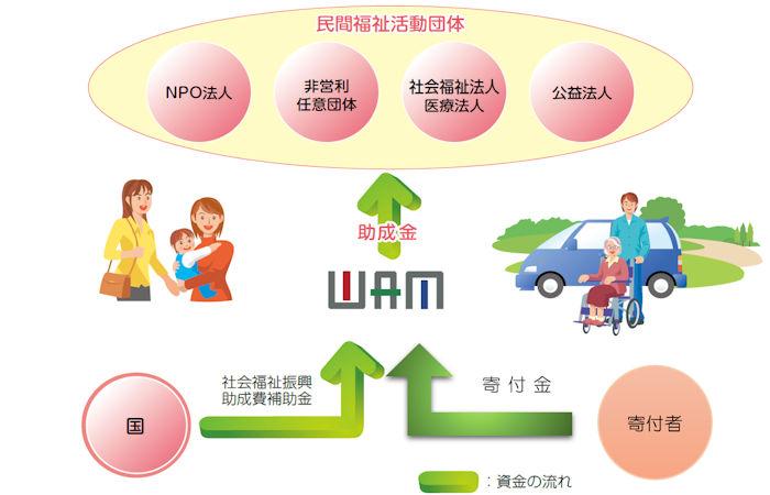 WAM助成資金の流れイメージ