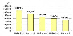 年金担保融資残高件数のグラフ 平成26年度330105件、平成27年度275654件、平成28年度224341件、平成29年度199474件、平成30年度176265件