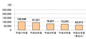 年金担保貸付融資実績件数平成27年度102046件平成28年度91221件平成29年度76657件平成30年度73243件令和元年度見込み62015件