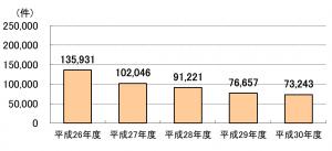 年金担保融資実績件数 平成26年度135931件、平成27年度102046件、平成28年度91221件、平成29年度76657件、平成30年度73243件