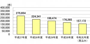 年金担保貸付融資残高件数平成27年度275654件平成28年度224341件平成29年度199474件平成30年度176263件令和元年度見込み157172件