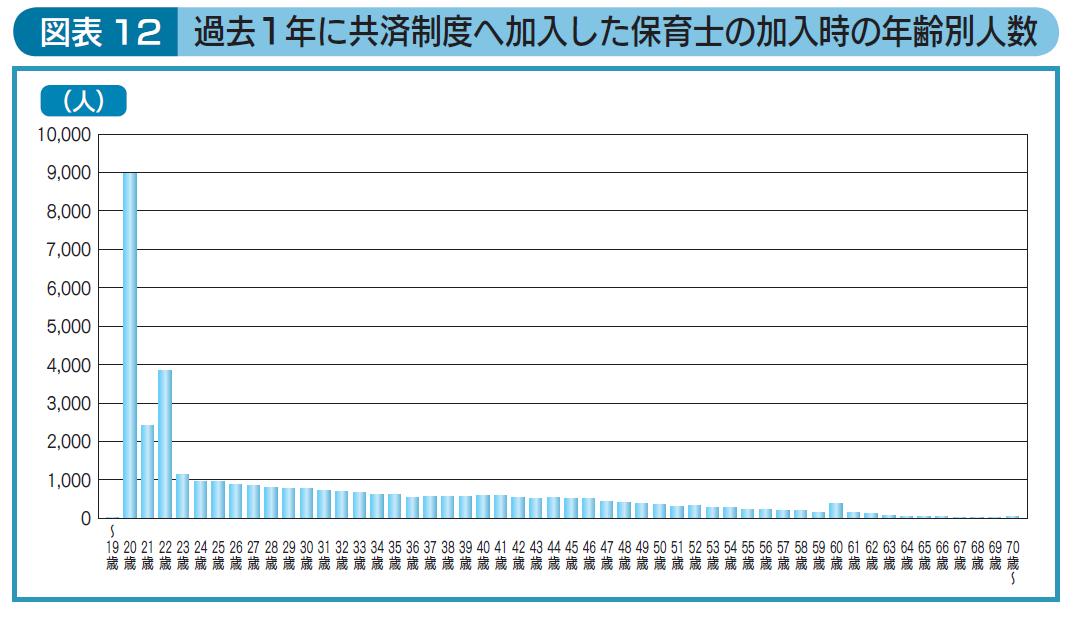 過去1年に共済制度へ加入した保育士の加入時の年齢別人数