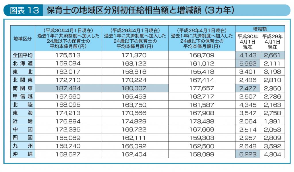 保育士の地域区分別初任給相当額と増減額(3カ年)
