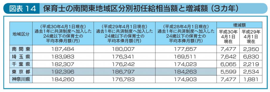 保育士の南関東地域区分別初任給相当額と増減額(3カ年)