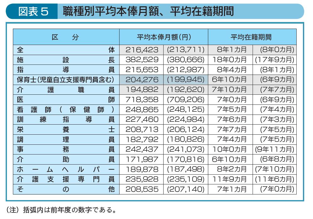 職種別平均本俸月額、平均在籍期間