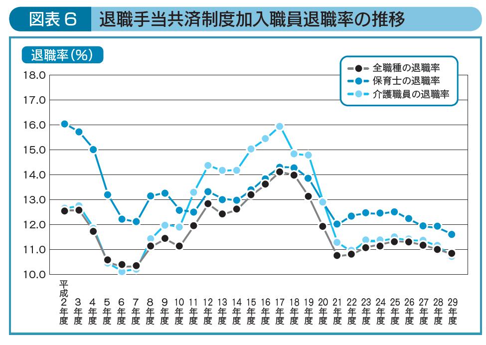 退職手当共済制度加入職員退職率の推移