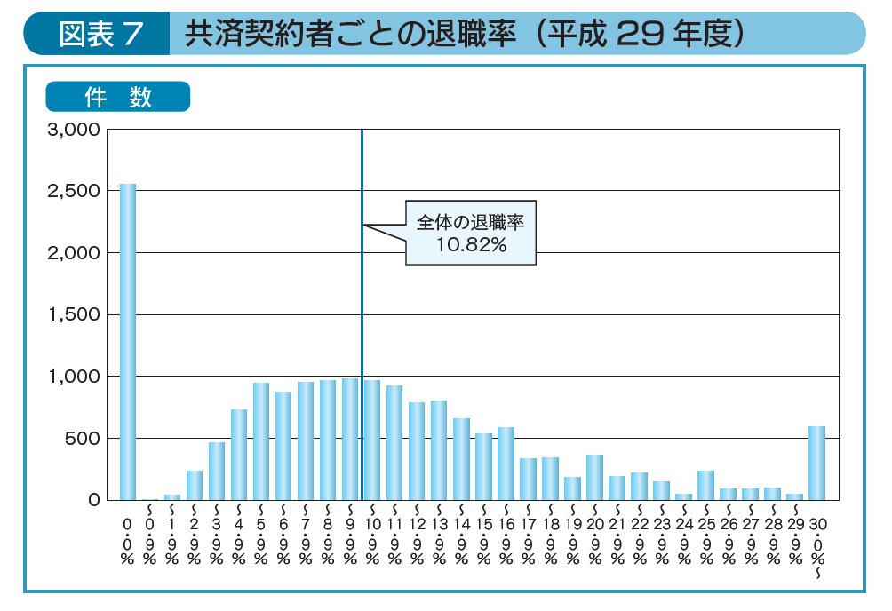 共済契約者ごとの退職率(平成29 年度)