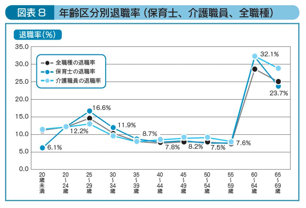 年齢区分別退職率(保育士、介護職員、全職種)