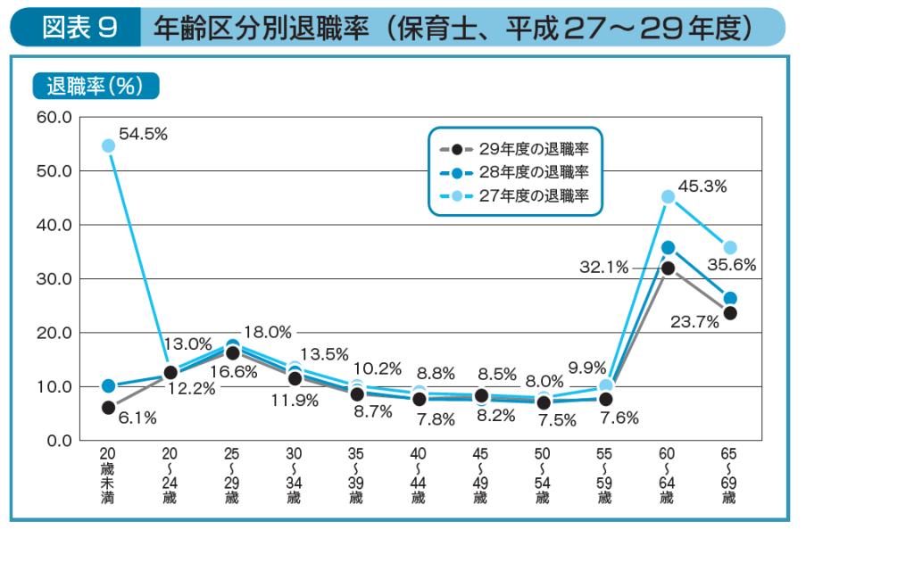 年齢区分別退職率(保育士、平成27~平成29年度)