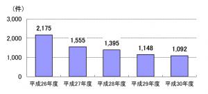 労災年金担保融資実績件数 平成26年度2175件、平成27年度1555件、平成28年度1395件、平成29年度1148件、平成30年度1092件