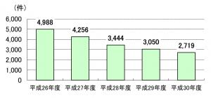 労災年金担保融資残高件数 平成26年度4988件、平成27年度4256件、平成28年度3444件、平成29年度3050件、平成30年度2719件