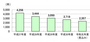 労災年金担保貸付事業融資残高件数平成27年度4256件平成28年度3444件平成29年度3050件平成30年度2719件令和元年度見込み2357件