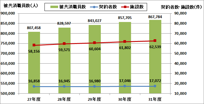 被共済職員数、契約者数、施設数の推移