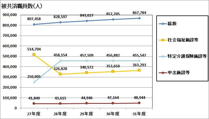 被共済職員数の推移
