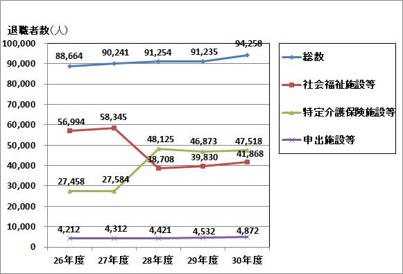 退職者数の推移