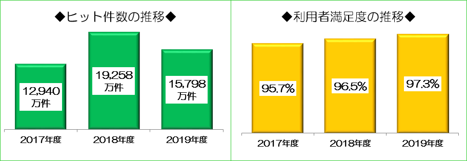 WAMNETのヒット件数は、平成29年度は1億2千9百4十万件、平成30年度は1億9千2百5十8万件、令和元年度は1億5千7百9十8万件です。また、利用者満足度は、平成29年度は95.7%、平成30年度は96.5%、令和元年度は97.3%です。