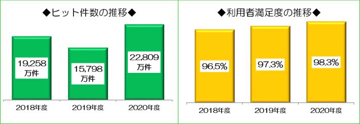 WAMNETのヒット件数は、2018年度は1億9千2百5十8万件、2019年度は1億5千7百9十8万件、2020年度は2億2千8百9万件です。また、利用者満足度は、2018年度は96.5%、2019年度は97.3%、2020年度は98.3%です。